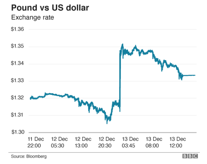 2019 UK General Election - effect on the Pound